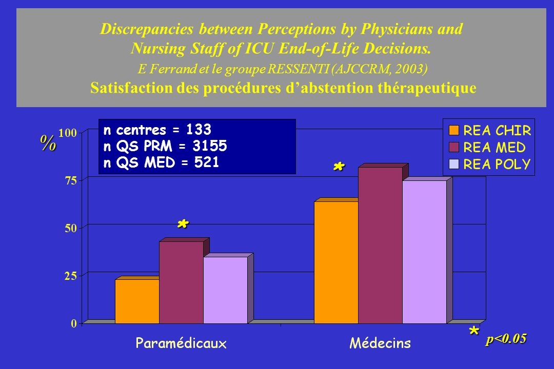 Discrepancies between Perceptions by Physicians and Nursing Staff of ICU End-of-Life Decisions. E Ferrand et le groupe RESSENTI (AJCCRM, 2003) Satisfaction des procédures d'abstention thérapeutique
