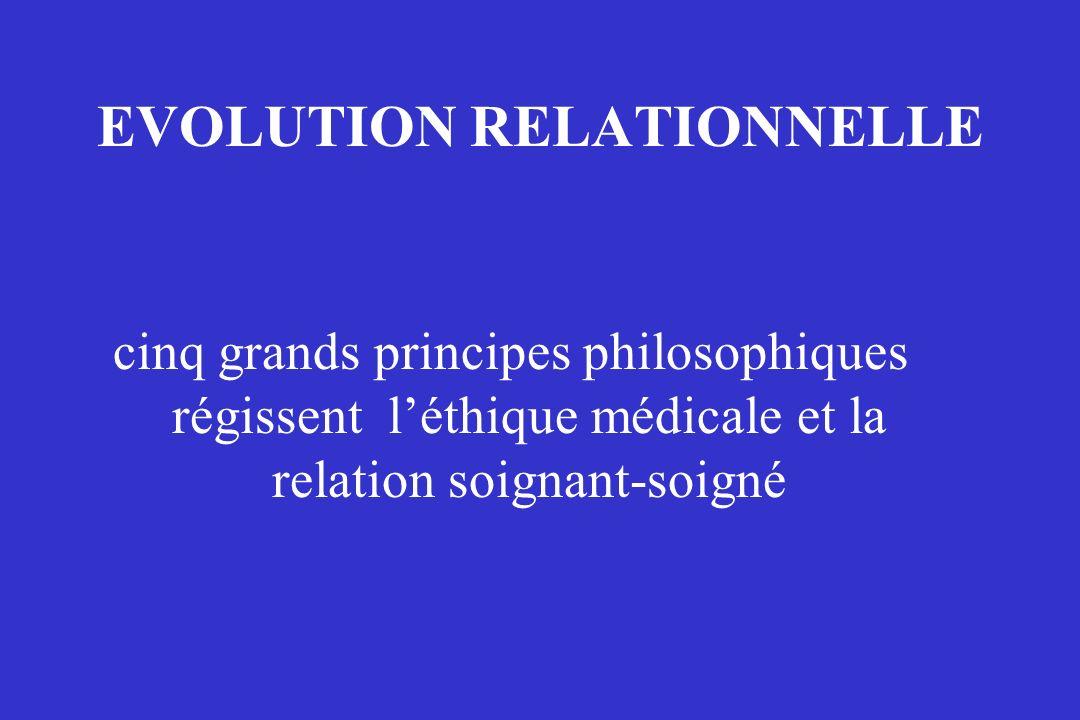 EVOLUTION RELATIONNELLE