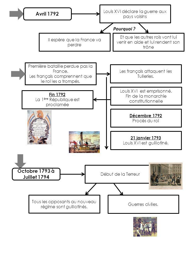 Avril 1792 Octobre 1793 à Juillet 1794