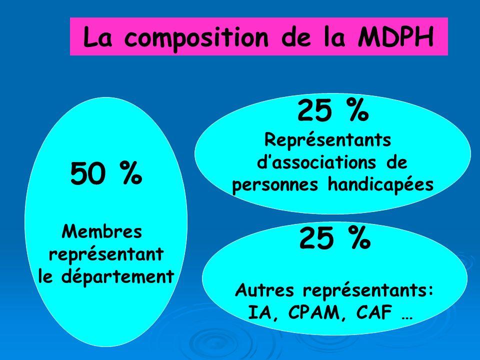 La composition de la MDPH personnes handicapées Autres représentants: