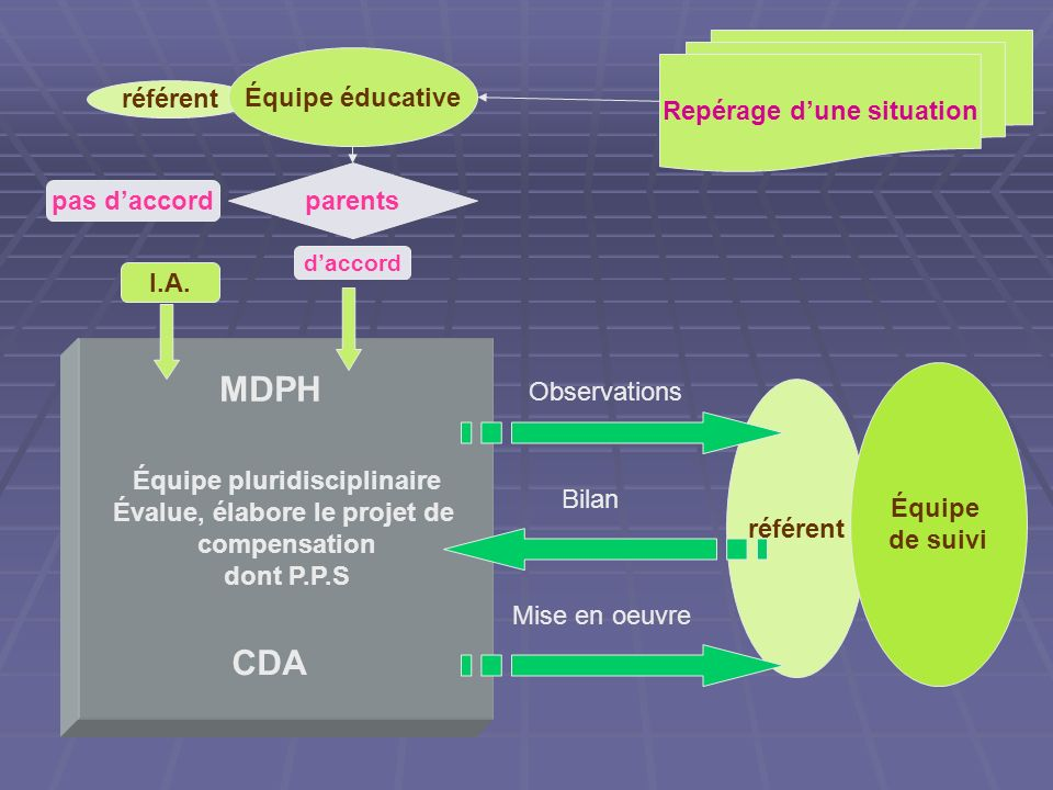 MDPH CDA Équipe éducative Repérage d'une situation référent parents