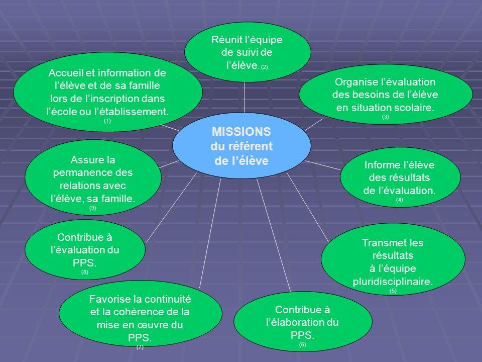MISSIONS du référent de l'élève