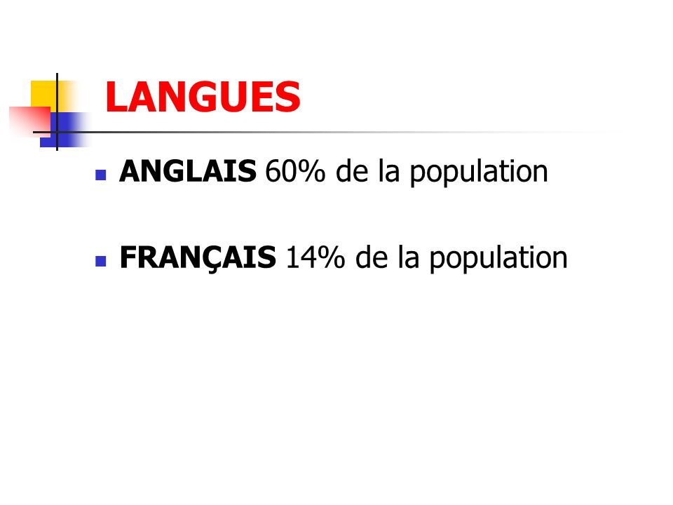 LANGUES ANGLAIS 60% de la population FRANÇAIS 14% de la population