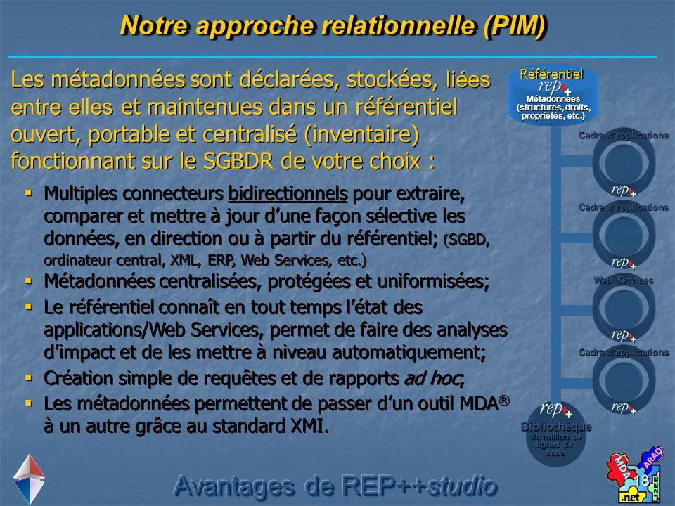 Notre approche relationnelle (PIM)
