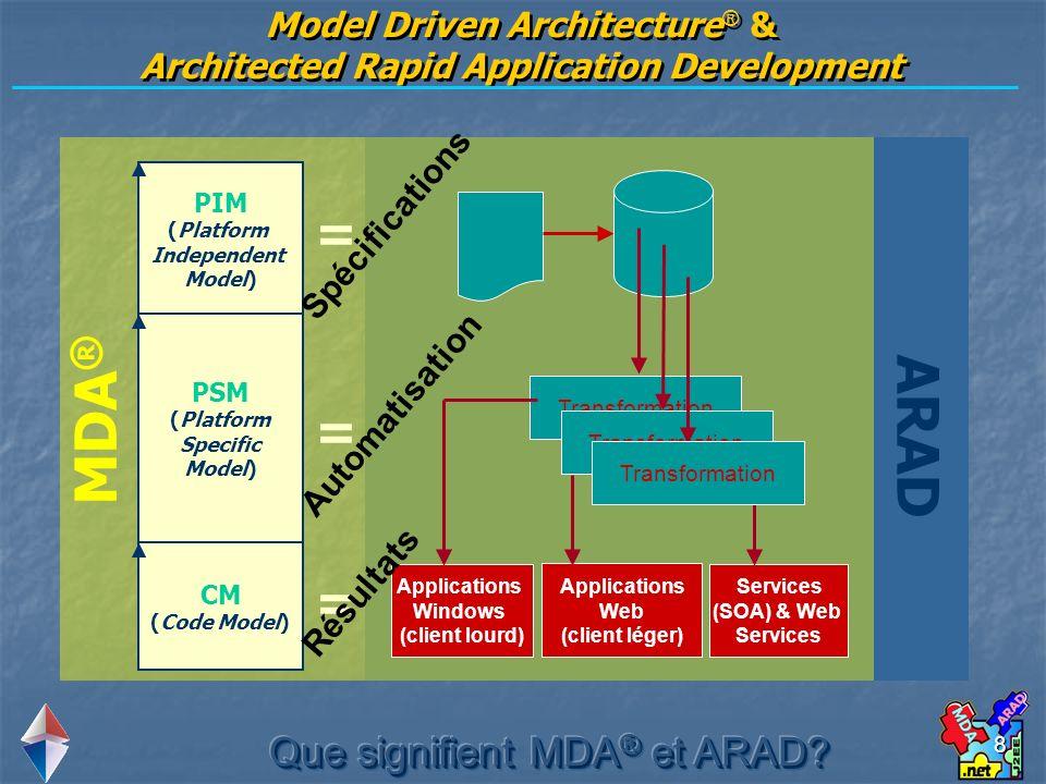 Model Driven Architecture® & Architected Rapid Application Development