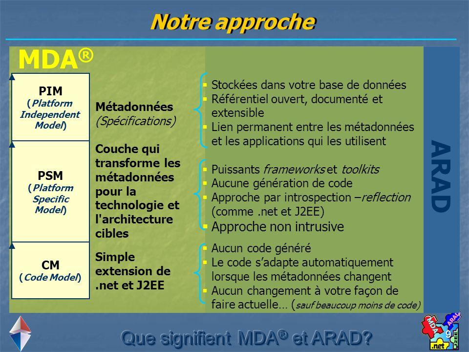Que signifient MDA® et ARAD