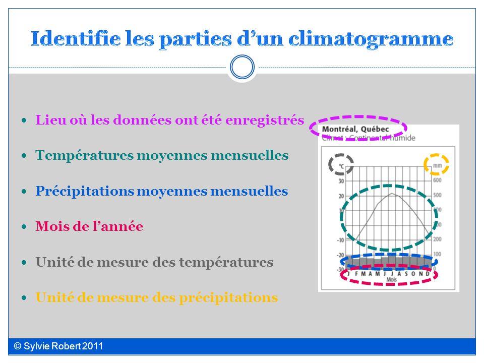 Identifie les parties d'un climatogramme