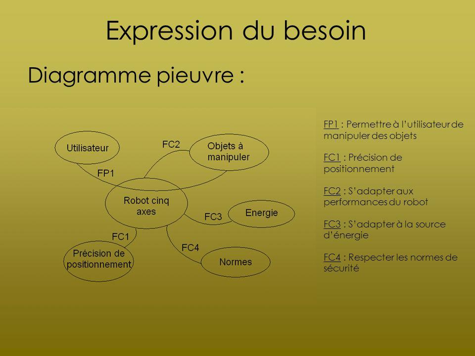 Expression du besoin Diagramme pieuvre :