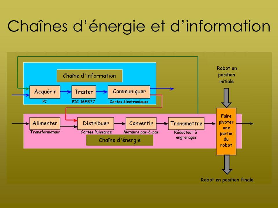 Chaînes d'énergie et d'information