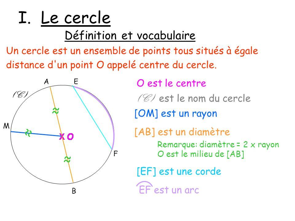 I. Le cercle ≈ ≈ ≈ Définition et vocabulaire (C) est le nom du cercle