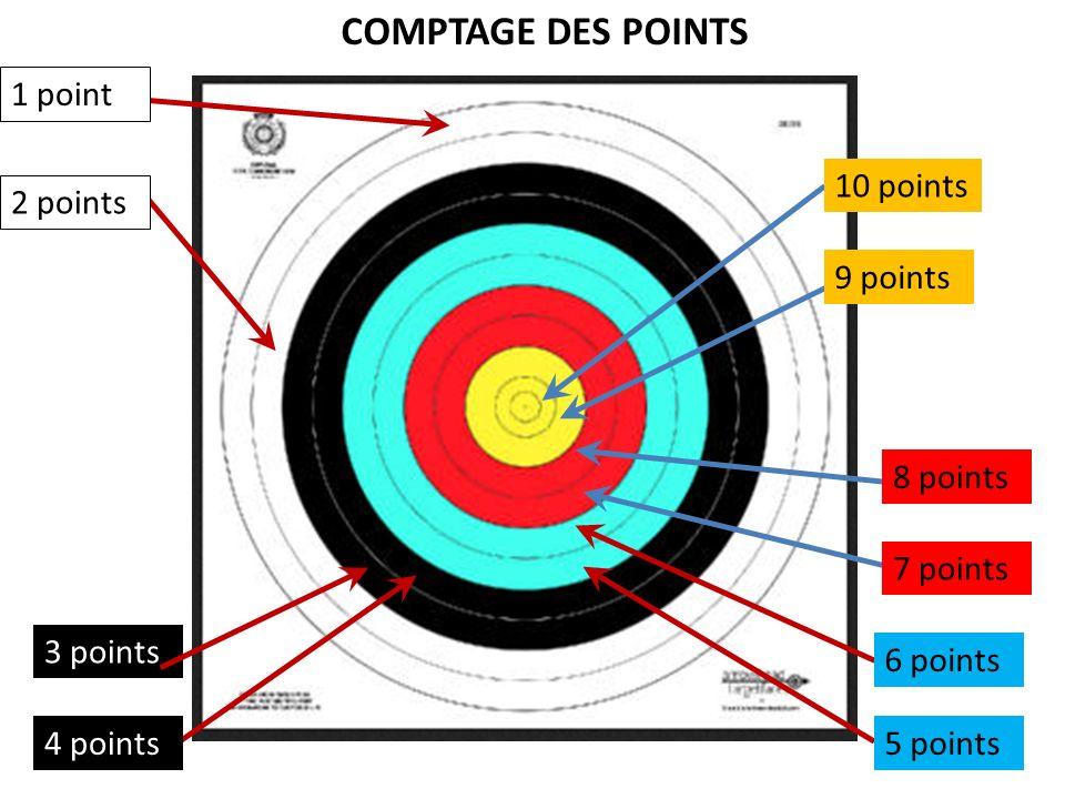 COMPTAGE DES POINTS 1 point 10 points 2 points 9 points 8 points