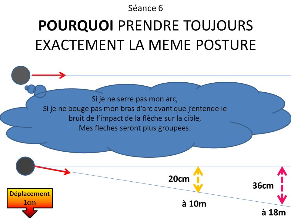 Séance 6 POURQUOI PRENDRE TOUJOURS EXACTEMENT LA MEME POSTURE