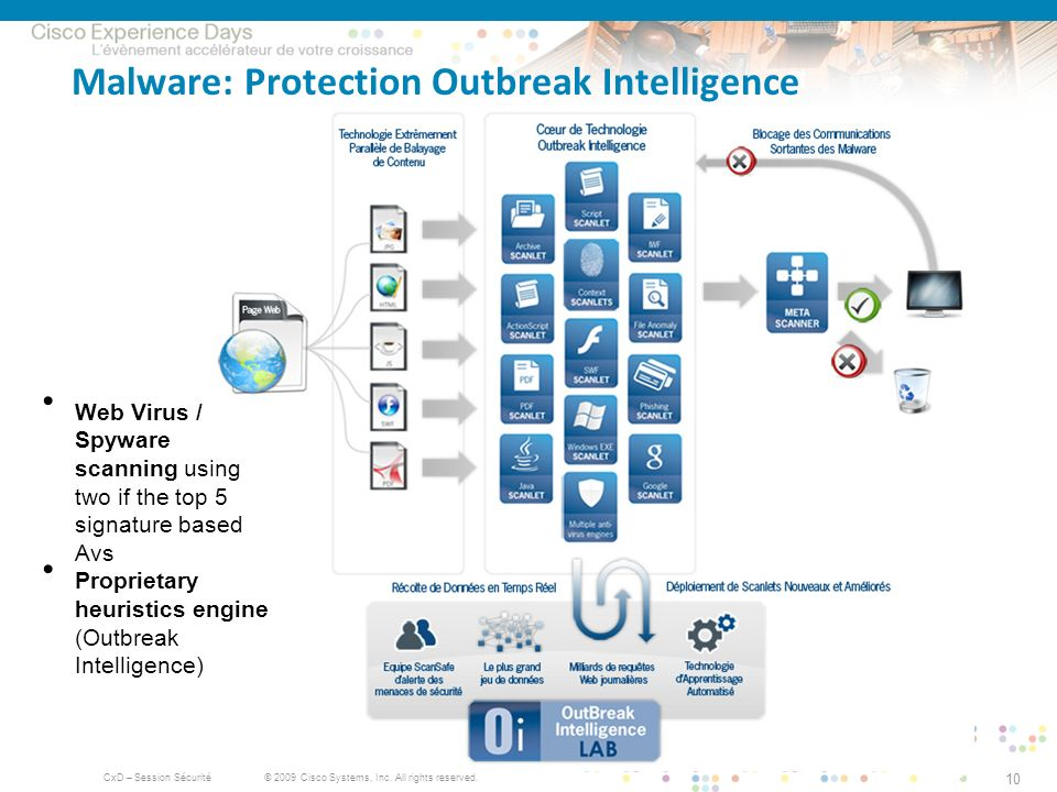 Malware: Protection Outbreak Intelligence