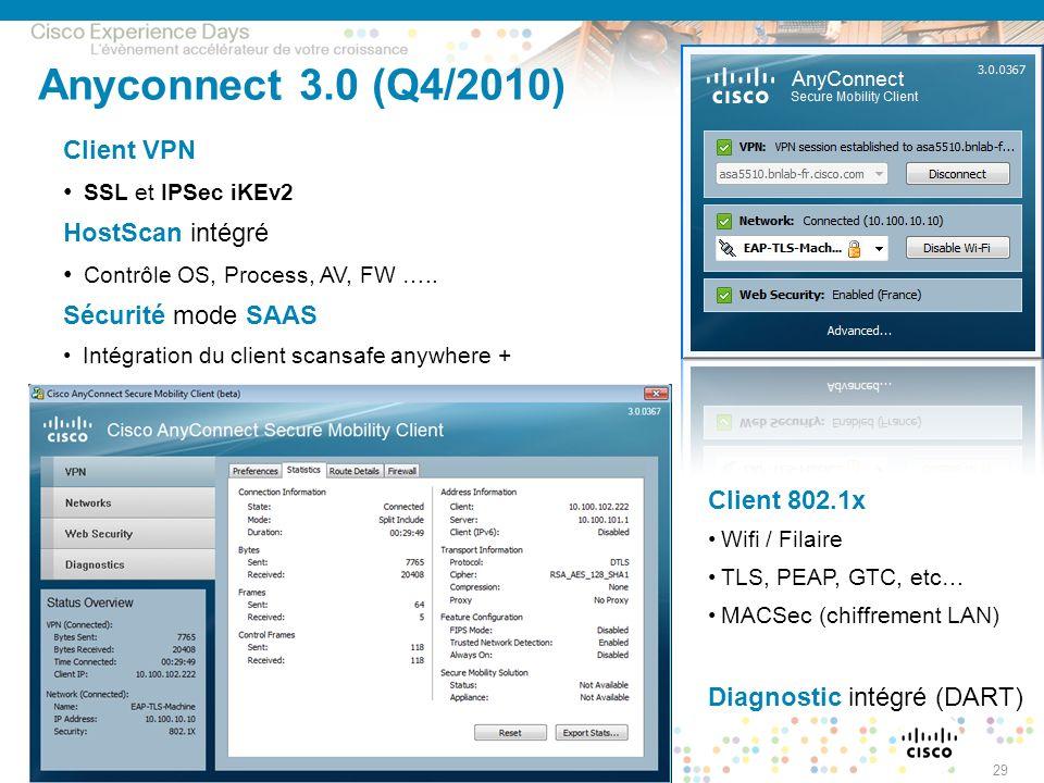 Anyconnect 3.0 (Q4/2010) Client VPN SSL et IPSec iKEv2