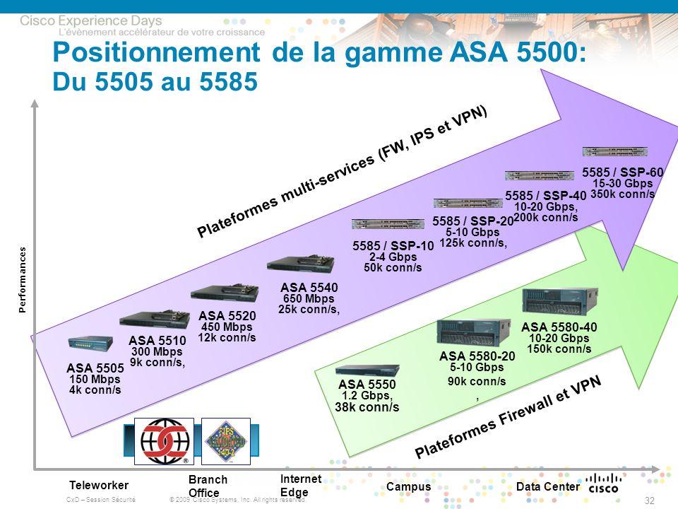 Positionnement de la gamme ASA 5500: Du 5505 au 5585