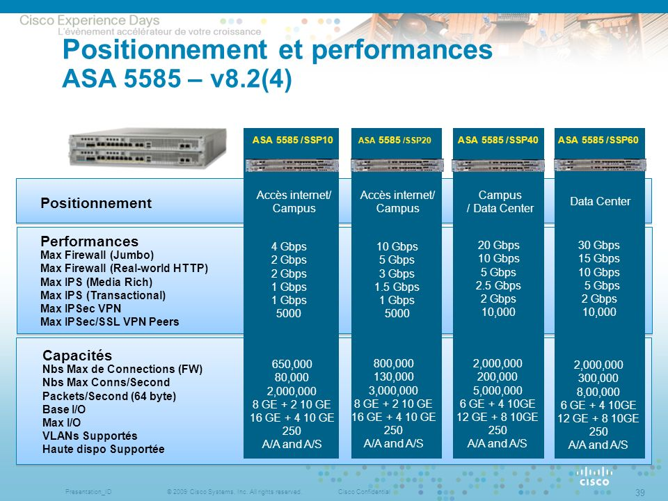 Positionnement et performances ASA 5585 – v8.2(4)