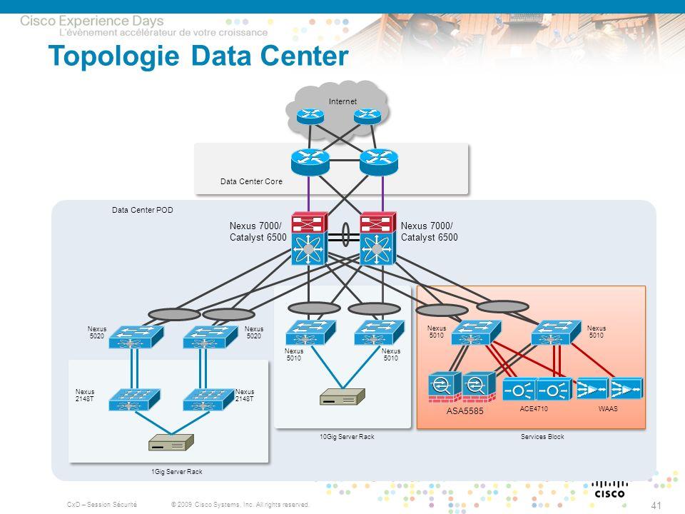 Topologie Data Center ASA5585 Internet Data Center Core