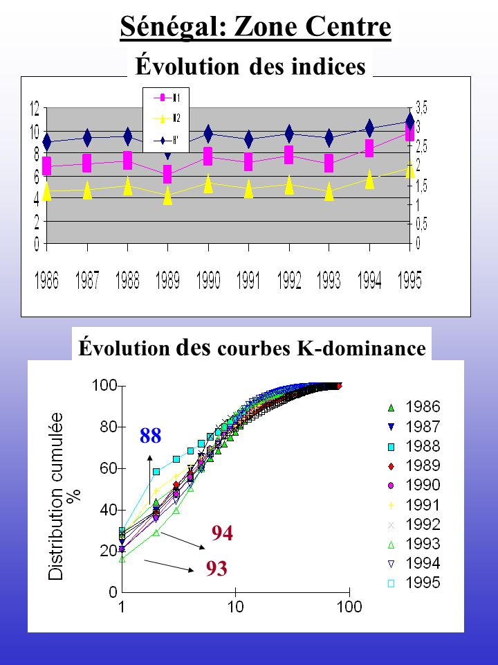 Évolution des courbes K-dominance