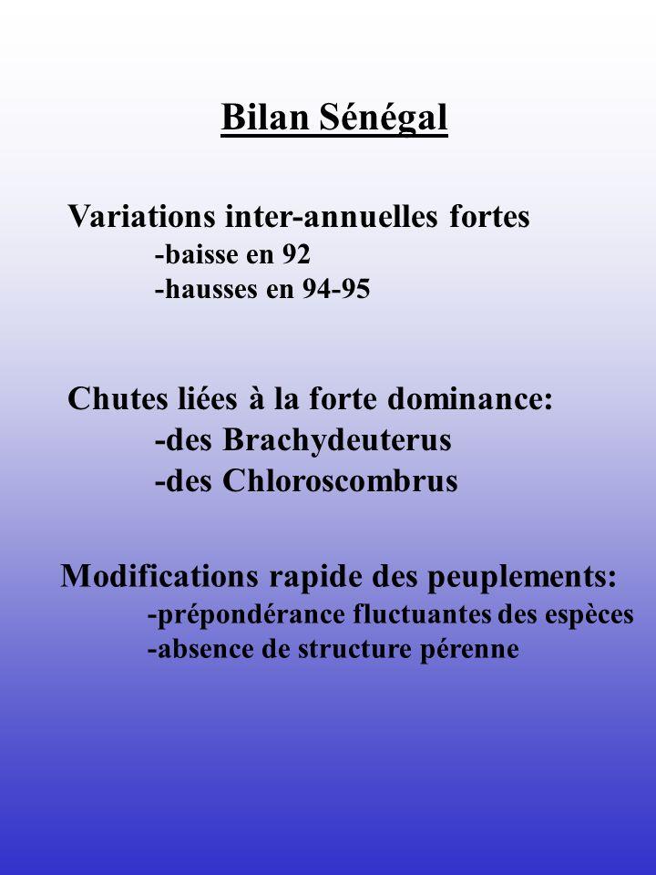 Bilan Sénégal Variations inter-annuelles fortes
