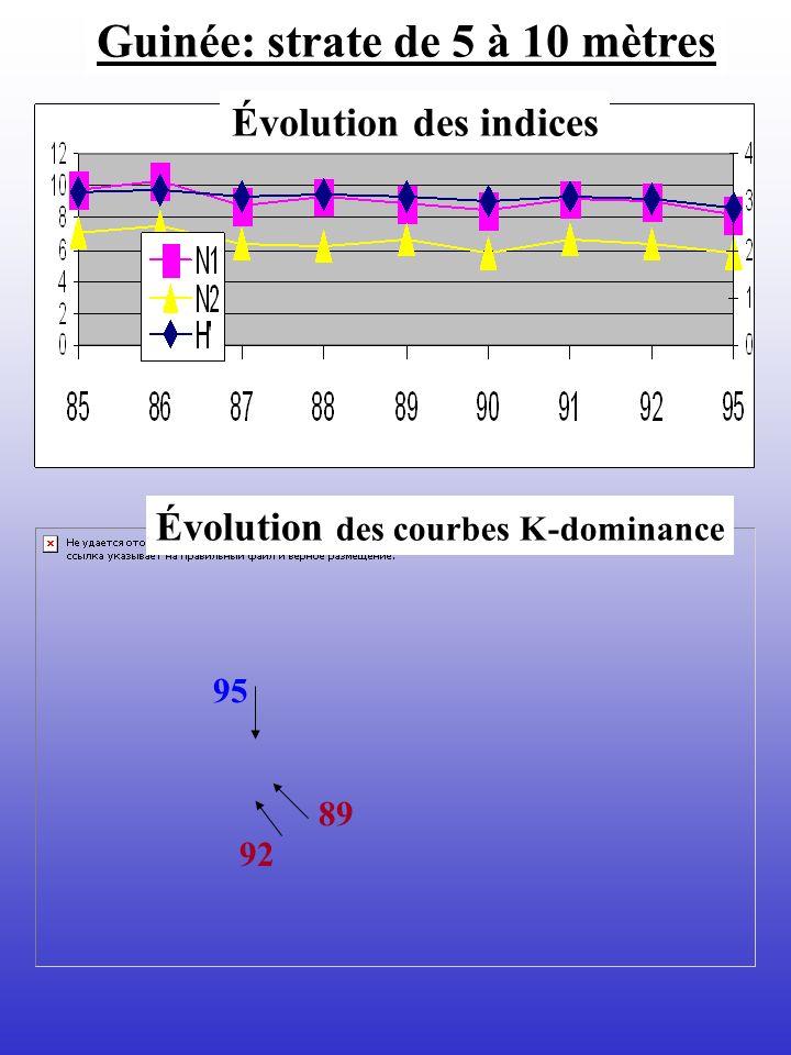 Guinée: strate de 5 à 10 mètres Évolution des courbes K-dominance