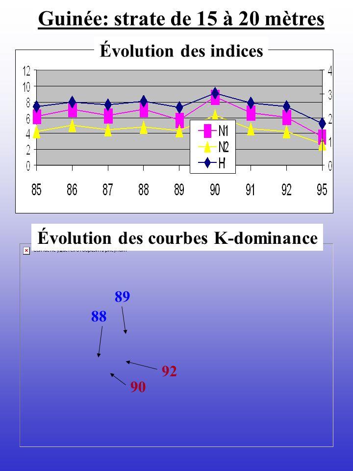 Guinée: strate de 15 à 20 mètres Évolution des courbes K-dominance