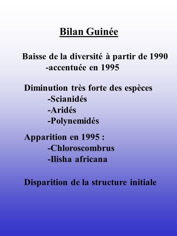 Bilan Guinée Baisse de la diversité à partir de 1990