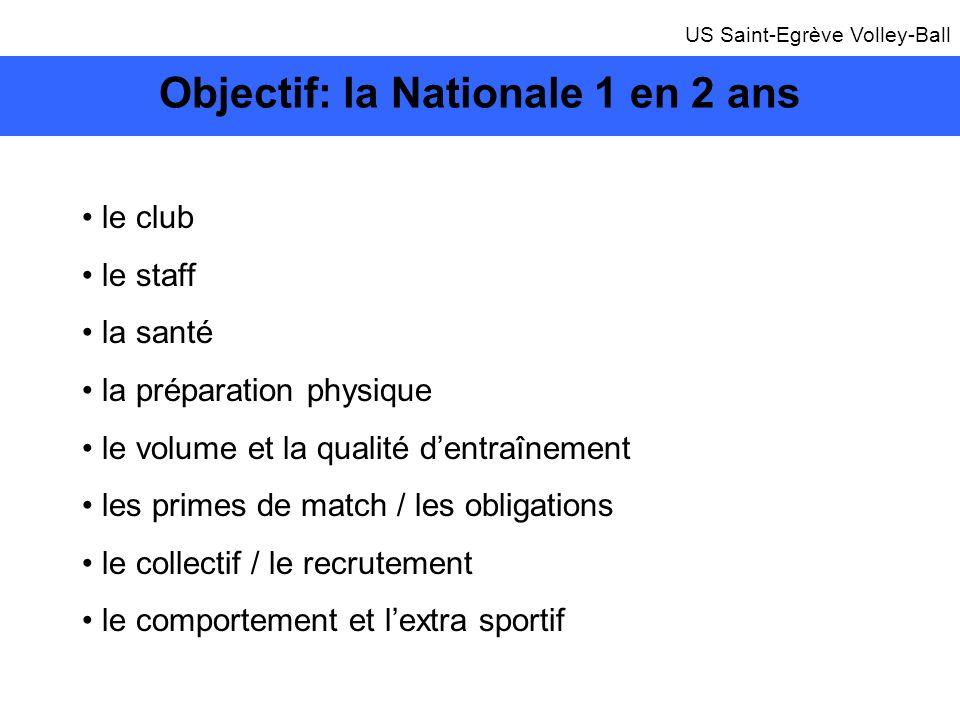 Objectif: la Nationale 1 en 2 ans