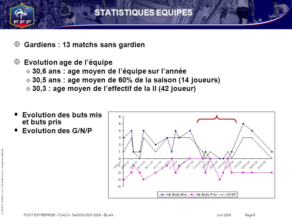 STATISTIQUES EQUIPES Gardiens : 13 matchs sans gardien