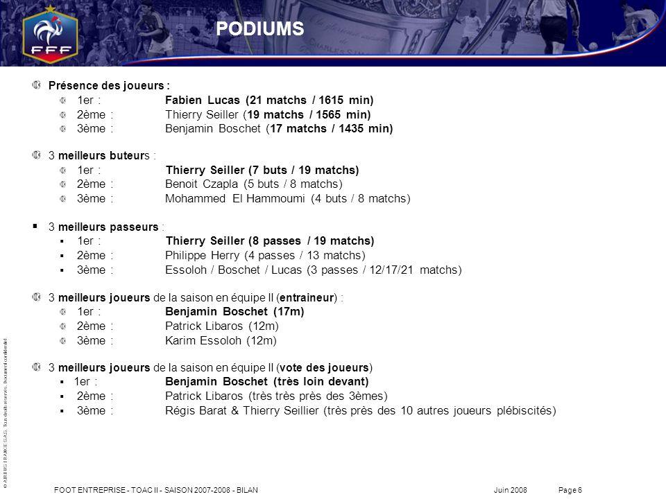 PODIUMS 1er : Fabien Lucas (21 matchs / 1615 min)