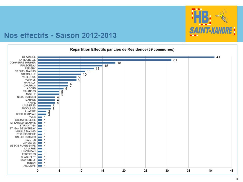 Nos effectifs - Saison 2012-2013