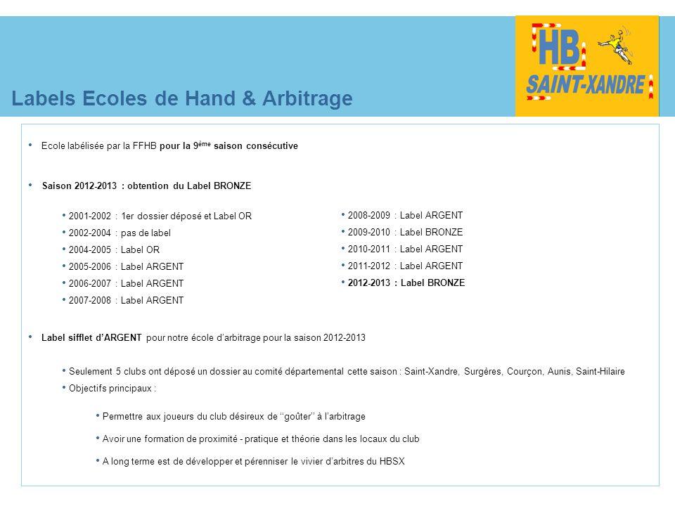 Labels Ecoles de Hand & Arbitrage