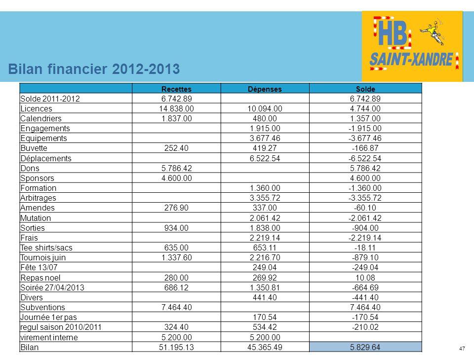 Bilan financier 2012-2013 Solde 2011-2012 6.742.89 Licences 14.838.00