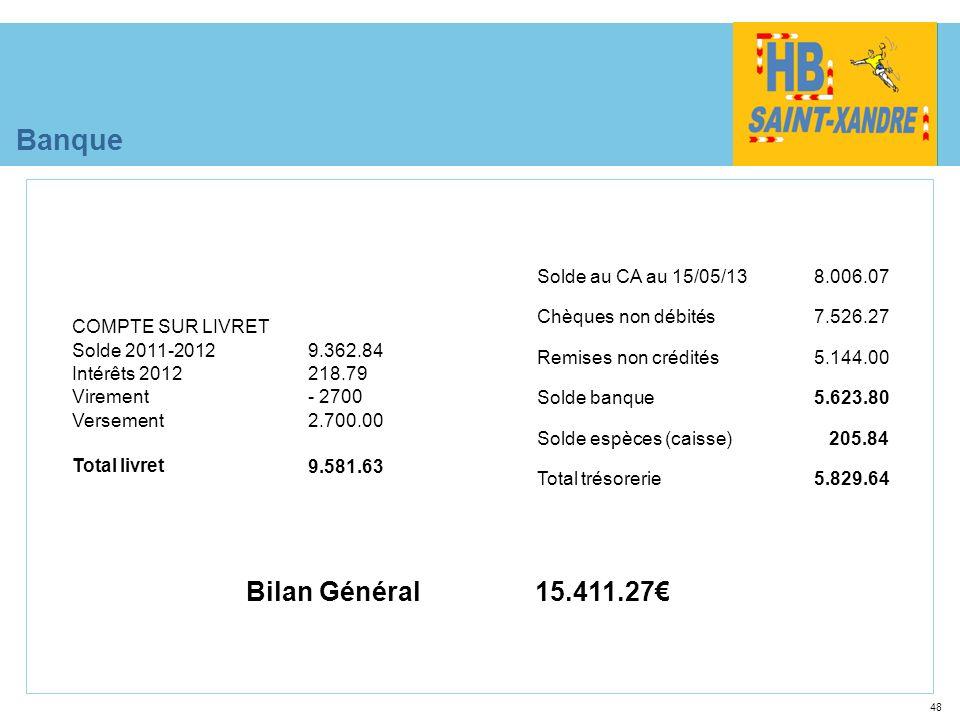 Banque Bilan Général 15.411.27€ Solde au CA au 15/05/13 8.006.07