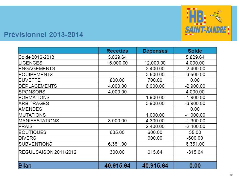 Prévisionnel 2013-2014 Bilan 40.915.64 Recettes Dépenses Solde