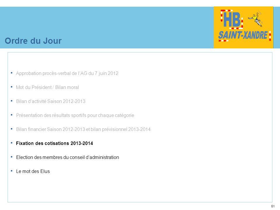 Ordre du Jour Approbation procès-verbal de l'AG du 7 juin 2012