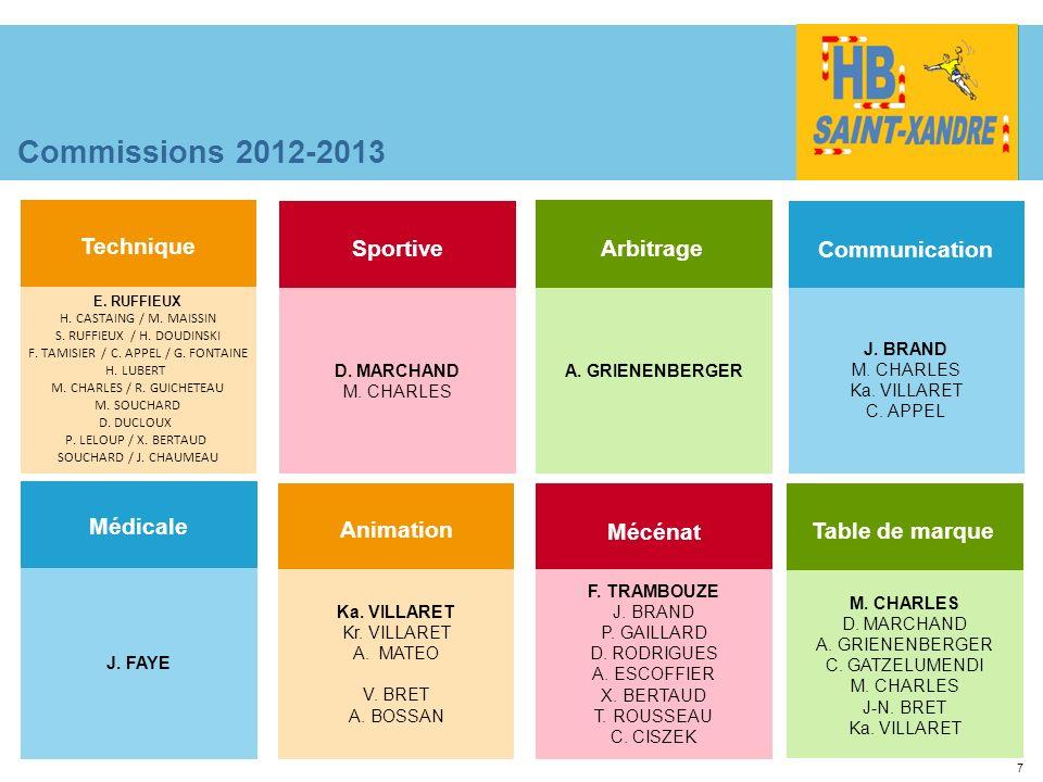 Commissions 2012-2013 Technique Sportive Arbitrage Communication