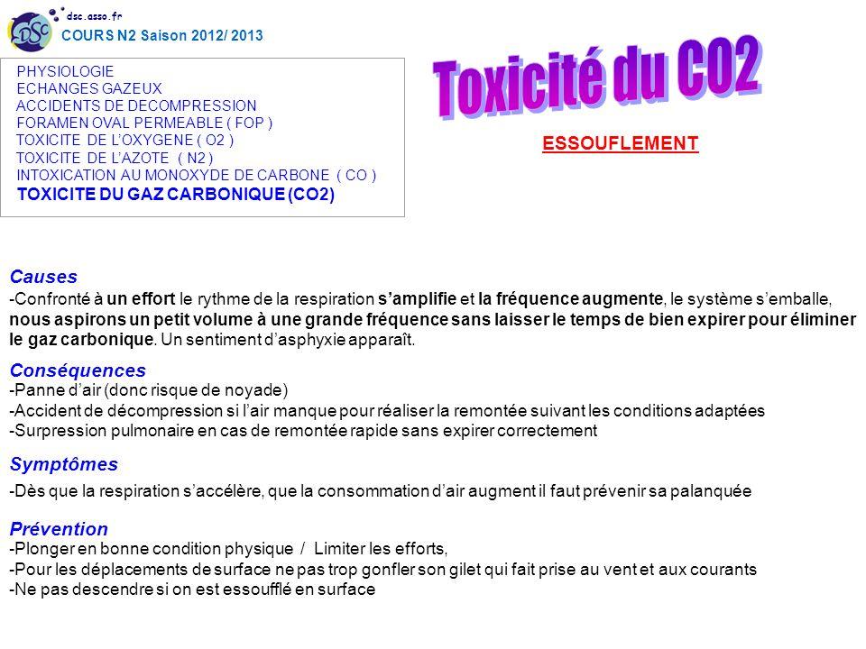 Toxicité du CO2 ESSOUFLEMENT Causes Conséquences Symptômes Prévention