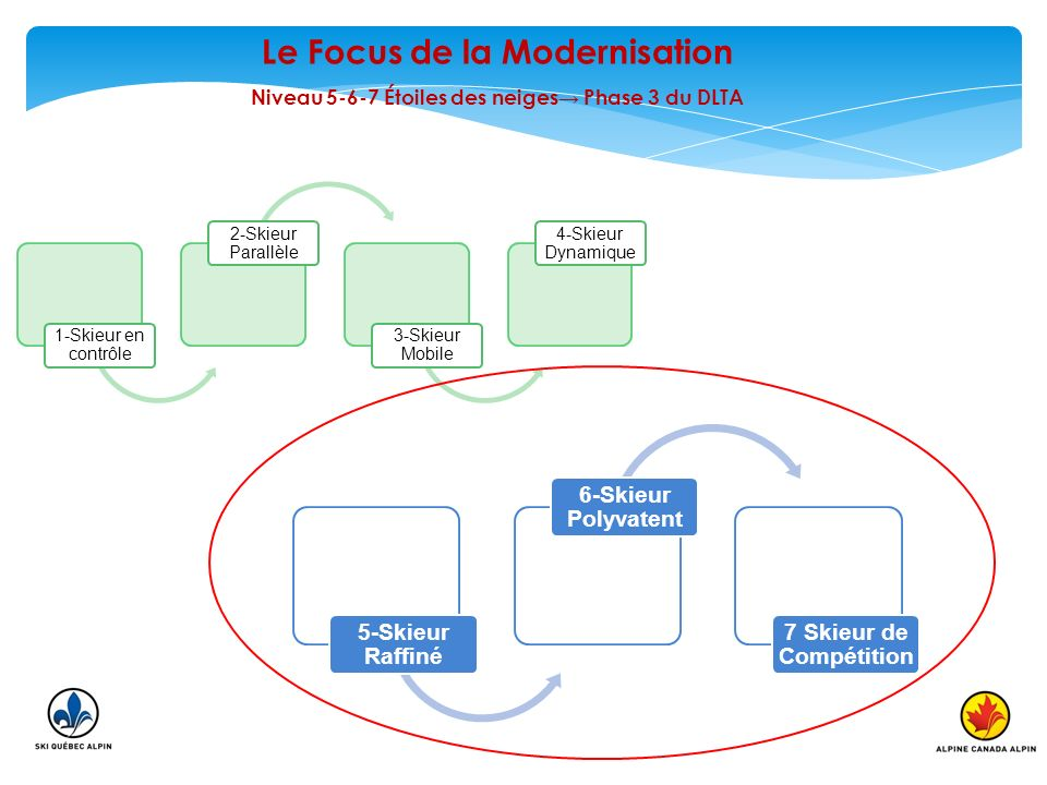 Le Focus de la Modernisation