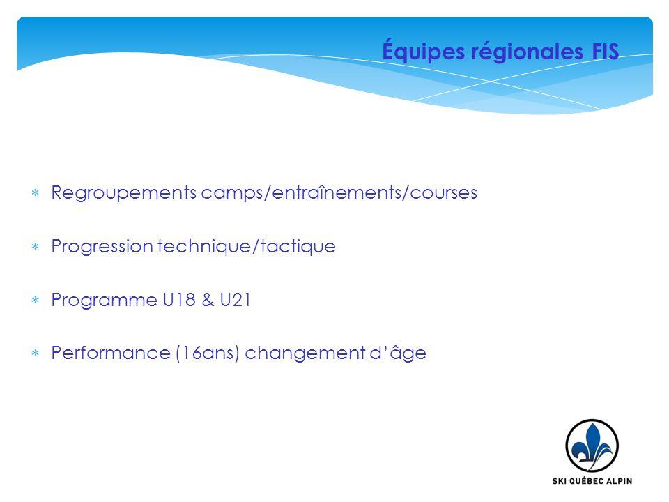 Équipes régionales FIS