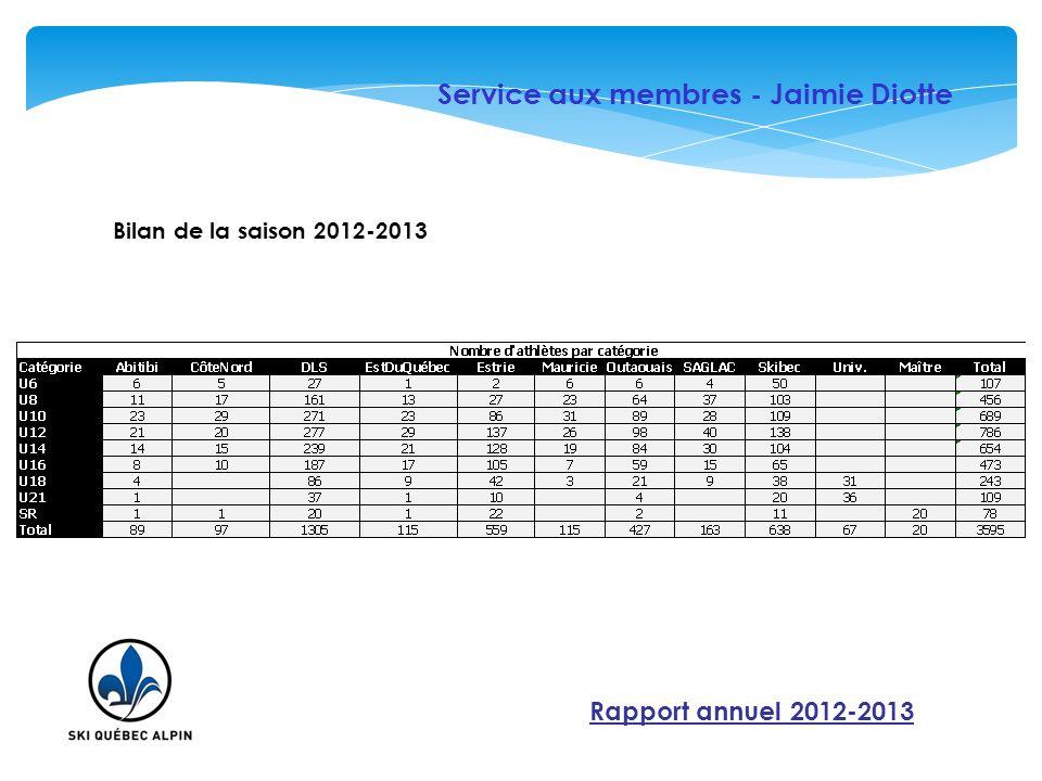 Service aux membres - Jaimie Diotte
