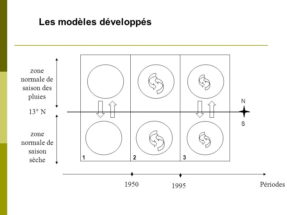 Les modèles développés
