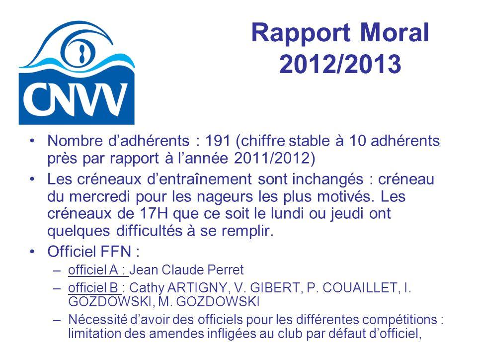 Rapport Moral 2012/2013 Nombre d'adhérents : 191 (chiffre stable à 10 adhérents près par rapport à l'année 2011/2012)