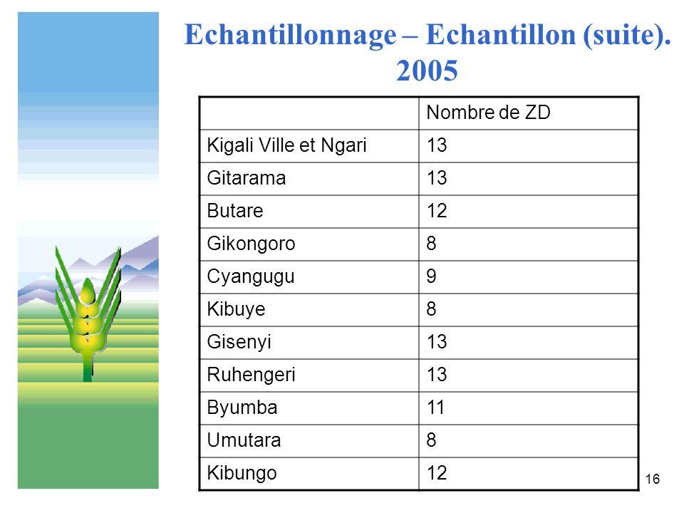 Echantillonnage – Echantillon (suite). 2005