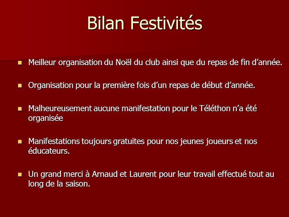 Bilan Festivités Meilleur organisation du Noël du club ainsi que du repas de fin d'année.