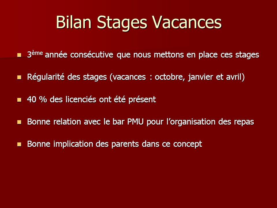 Bilan Stages Vacances3ème année consécutive que nous mettons en place ces stages. Régularité des stages (vacances : octobre, janvier et avril)