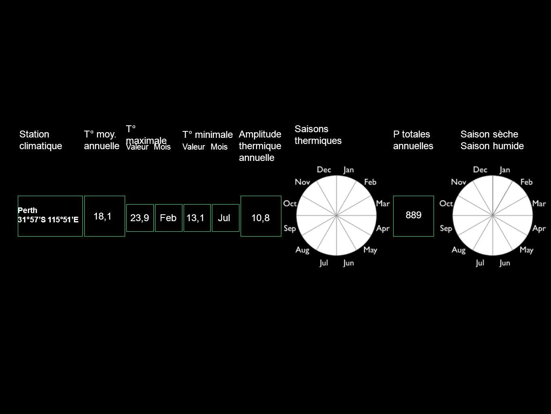 Station climatique T° moy. annuelle T° maximale T° minimale Amplitude