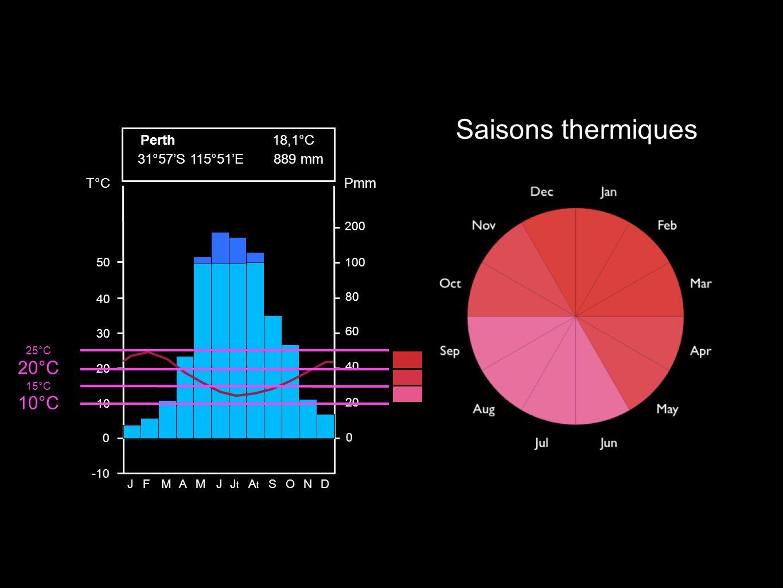 Saisons thermiques 20°C 10°C Perth 18,1°C 31°57'S 115°51'E 889 mm T°C
