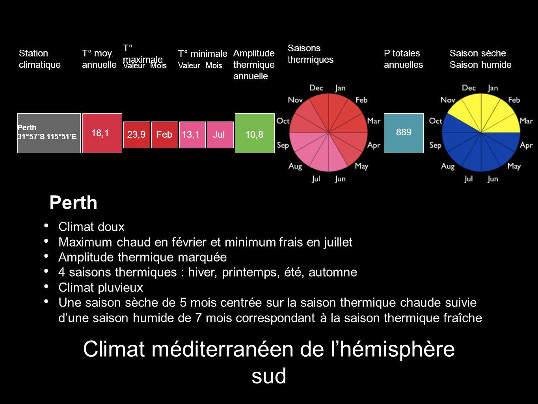 Climat méditerranéen de l'hémisphère sud