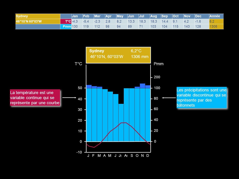46°10'N, 60°03'W 6,2°C 1306 mm Sydney Pmm T°C