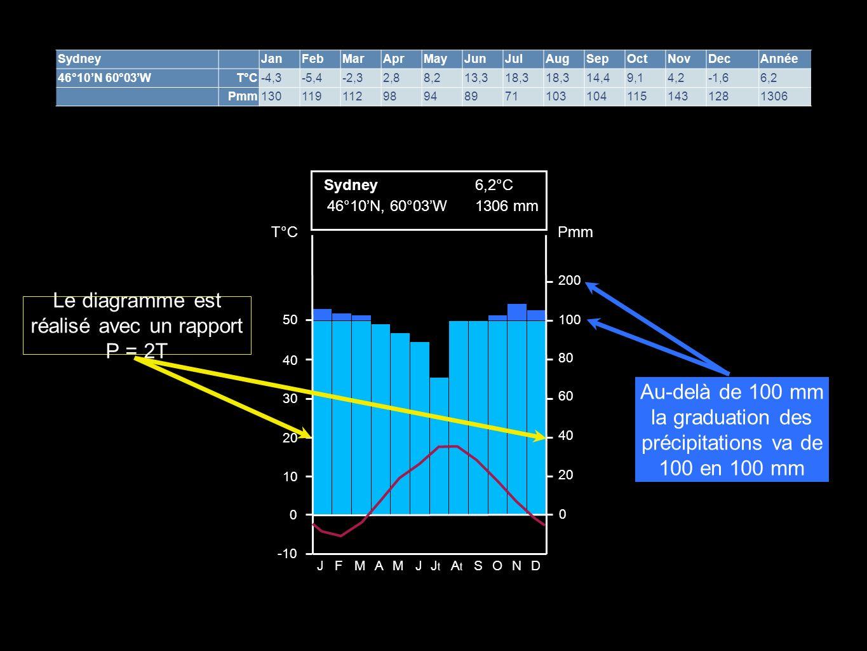 Au-delà de 100 mm la graduation des précipitations va de 100 en 100 mm